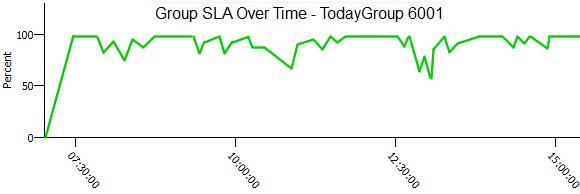 sla-chart