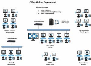 Online-Deployment